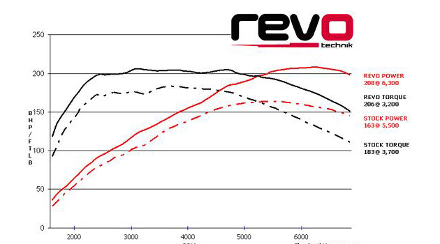 Revo Technik software for the Latest TSi and TFSi engines